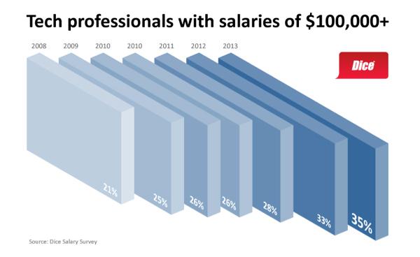 100k salaries