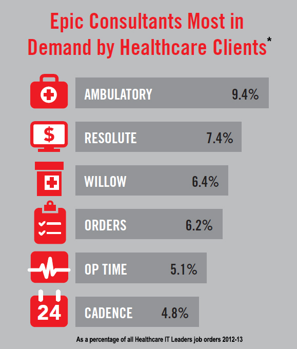 epic certification ambulatory jobs orders job lead market hit permanent consulting healthcare