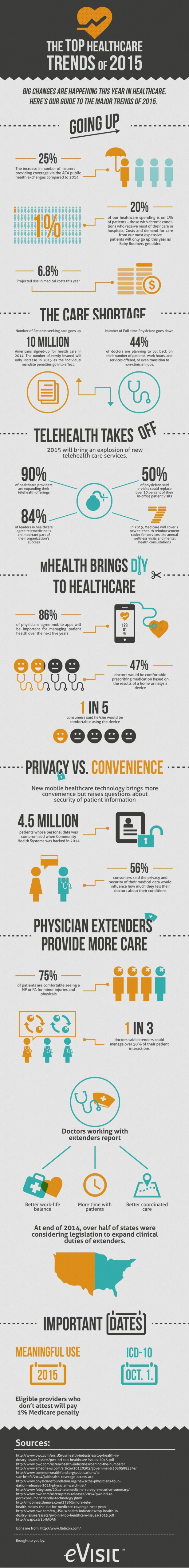 Top-Healthcare-Trends-of-2015-Infographic