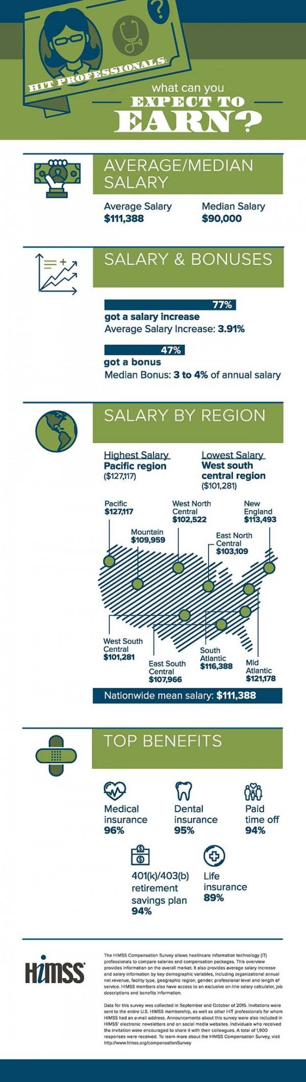 himss-compensation-survey-infographic-600x2117